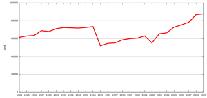 Christmas Price Index Graph (wikipedia.com)